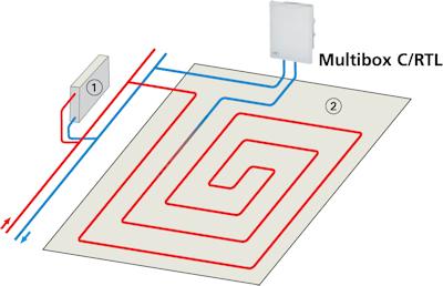 HEIMEIER Multibox C/RTL Anwendungsbeispiel