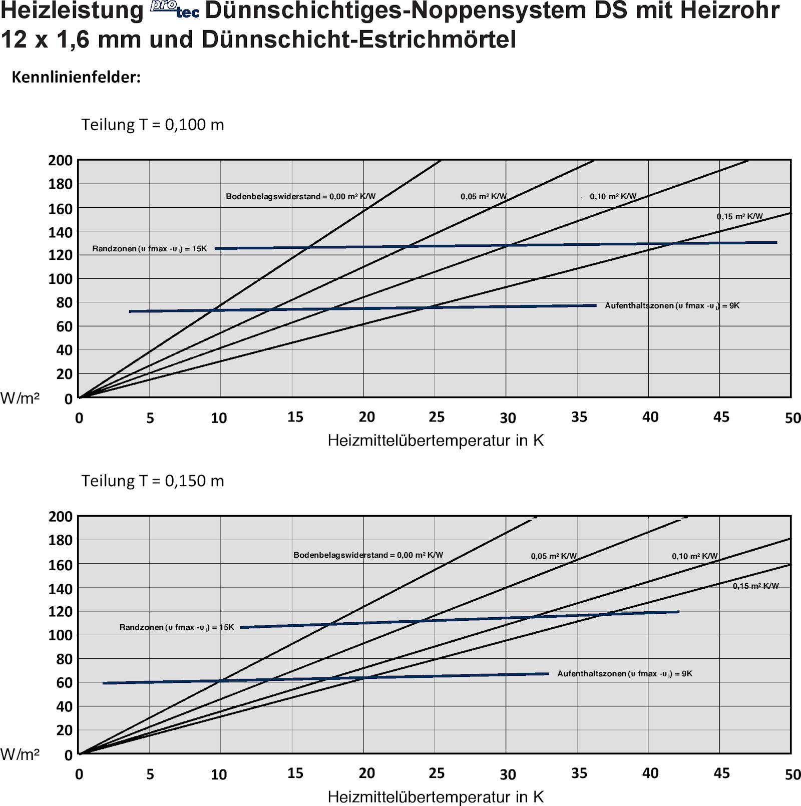 Fußbodenheizung-Set (Dünnschicht) ab 24mm Aufbau | Dünnschichtsystem ...