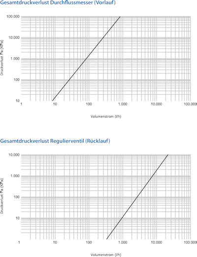 ratiodämm Systemverteiler «Objekt» Technische Diagramme