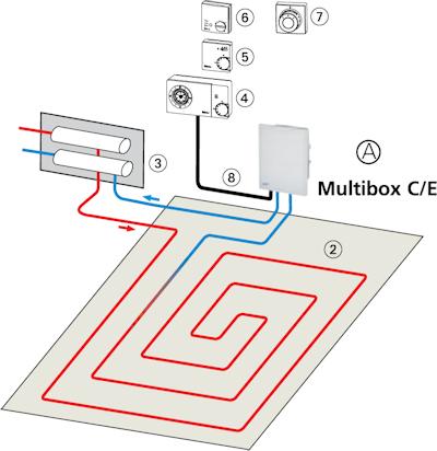 HEIMEIER Multibox C/E Anwendungsbeispiel