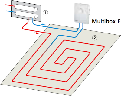 HEIMEIER Multibox F Anwendungsbeispiel