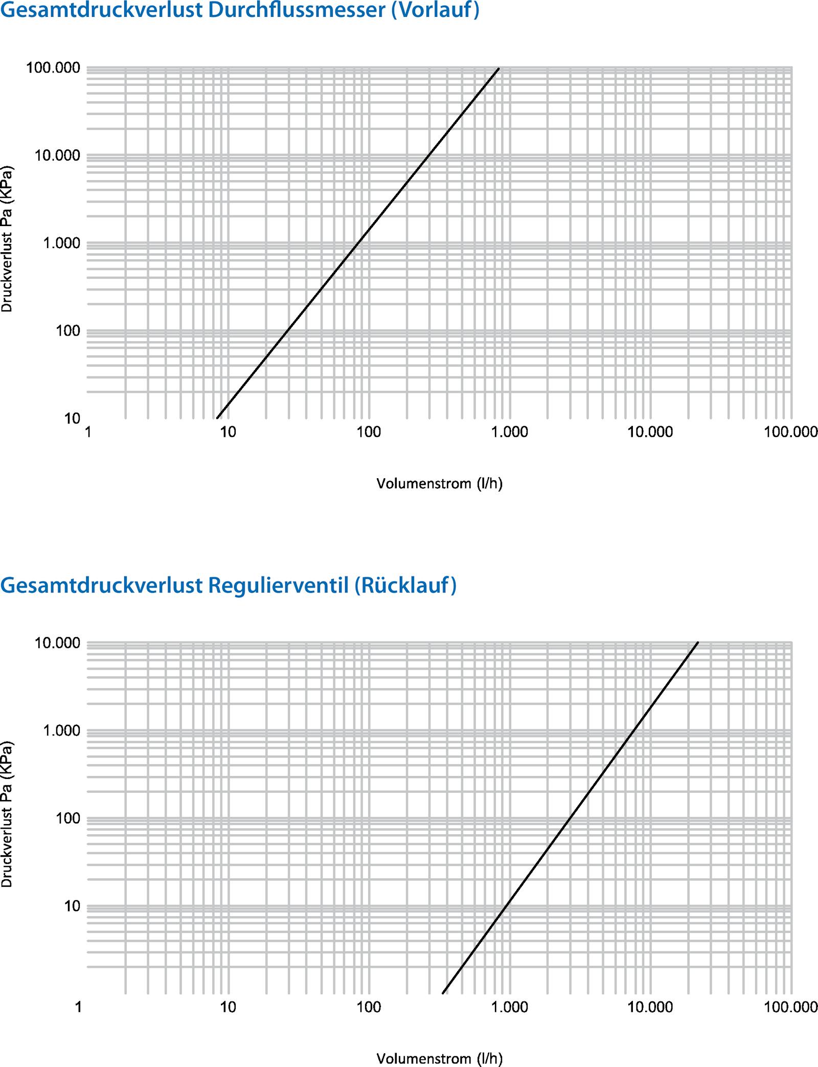 ZEWO Edelstahl-Heizkreisverteiler «Objekt» für Fußbodenheizung, 2-12 ...